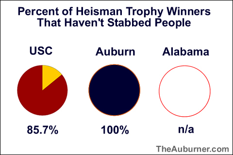 You ask me, that this piece of brilliance no longer applies is the biggest reason to get up-in-arms over the Heisman vote.