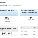 Auburn grads average nearly $10,000 more in mid-career salary than Bama grads according to report