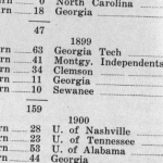 The Deep South's Miscounted Rivalry: Auburn's 1899 win over Georgia was somehow erased from the record books