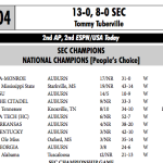 Auburn media guides have been 'acknowledging' national championships for 1913, 1983, 1993, 2004 teams for years