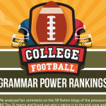 Auburn fans first, Bama fans last in Top 25 Grammar Power Rankings